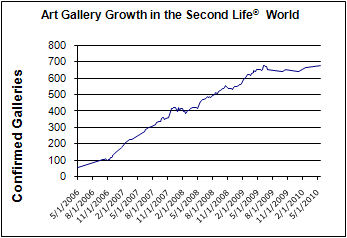 Art Gallery Growth in SL