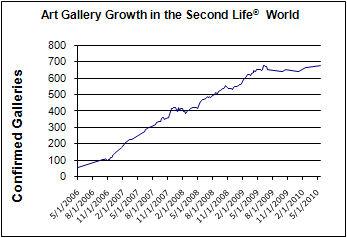 Art Gallery Growth in SL